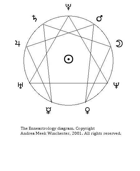 Enneasdiagram